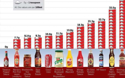 The Sugar Content of Sauces